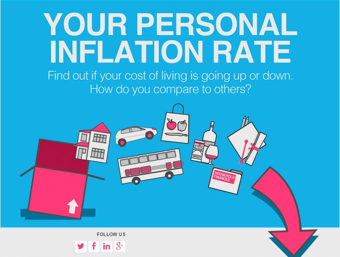 irish inflation calculator that understands you