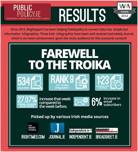 Troika Inforgraphic