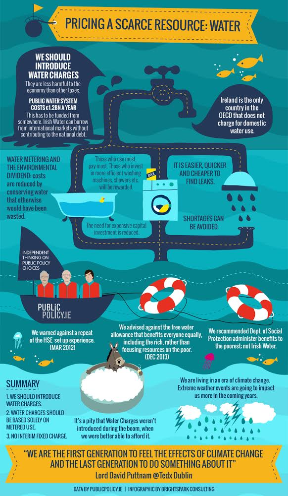 Water_infographic_publicpolicy