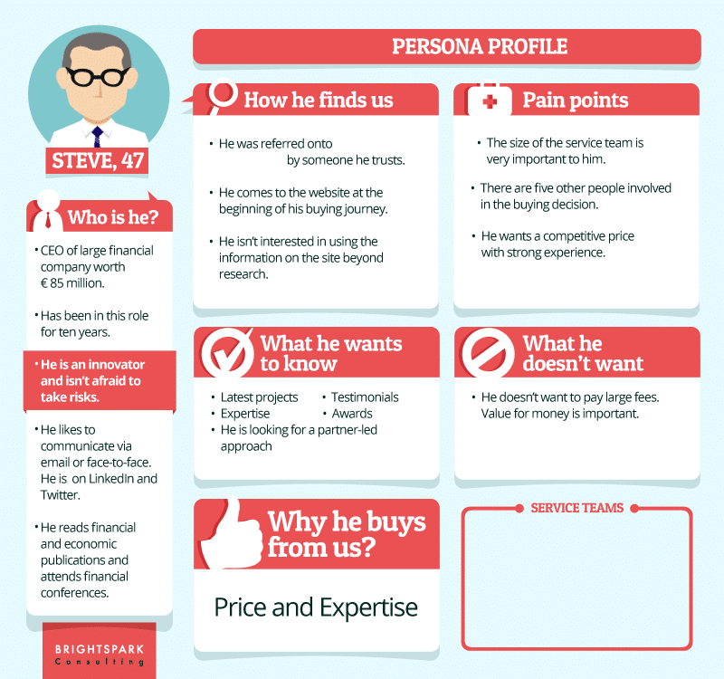 b2b buyer personas