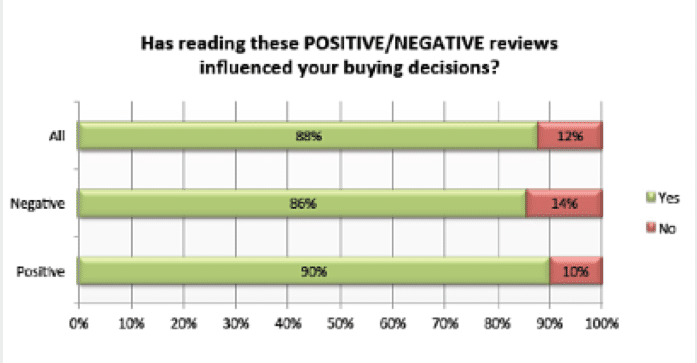 reviews positive and negative