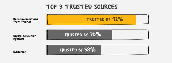 review trusted sources
