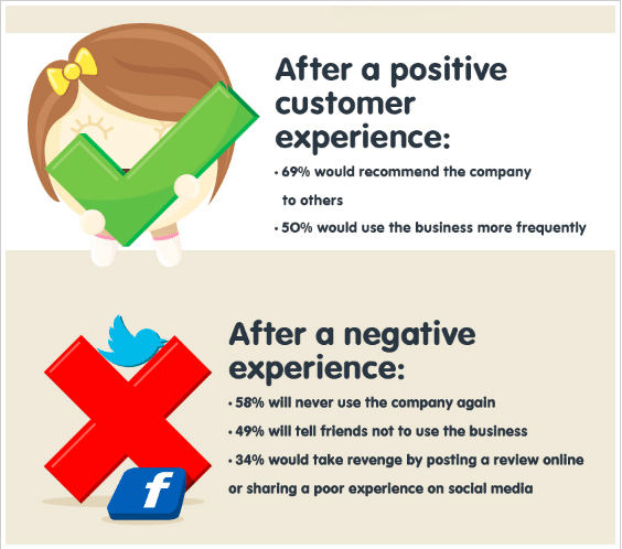 inforgraphic on how customers respond to facebook reviews