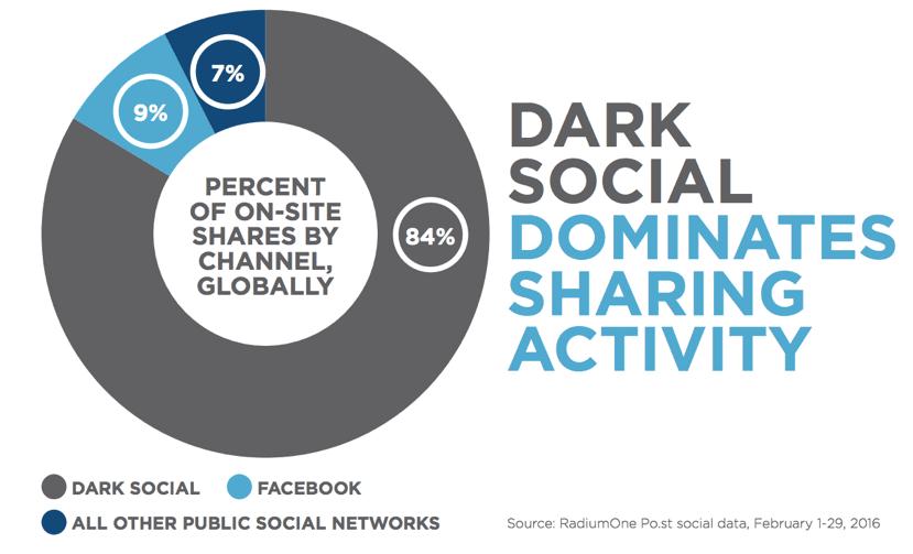 dark social stat