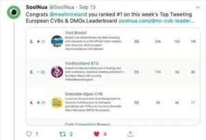 soolnua ranking of meetinireland